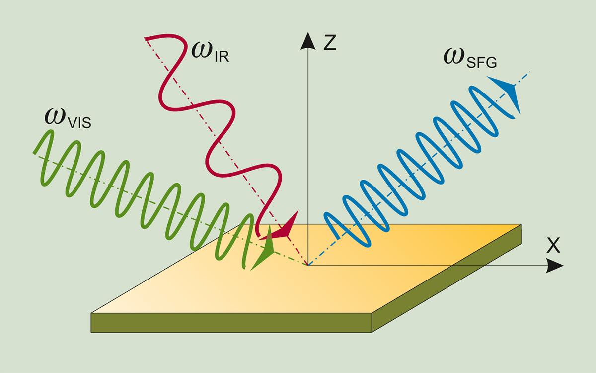 SFG-spectroscopy-principle.jpg (156 KB)