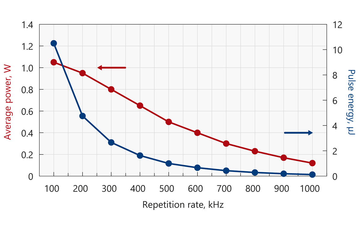 Typical output power and energy curves of Atlantic 5-UV1 (355 nm)