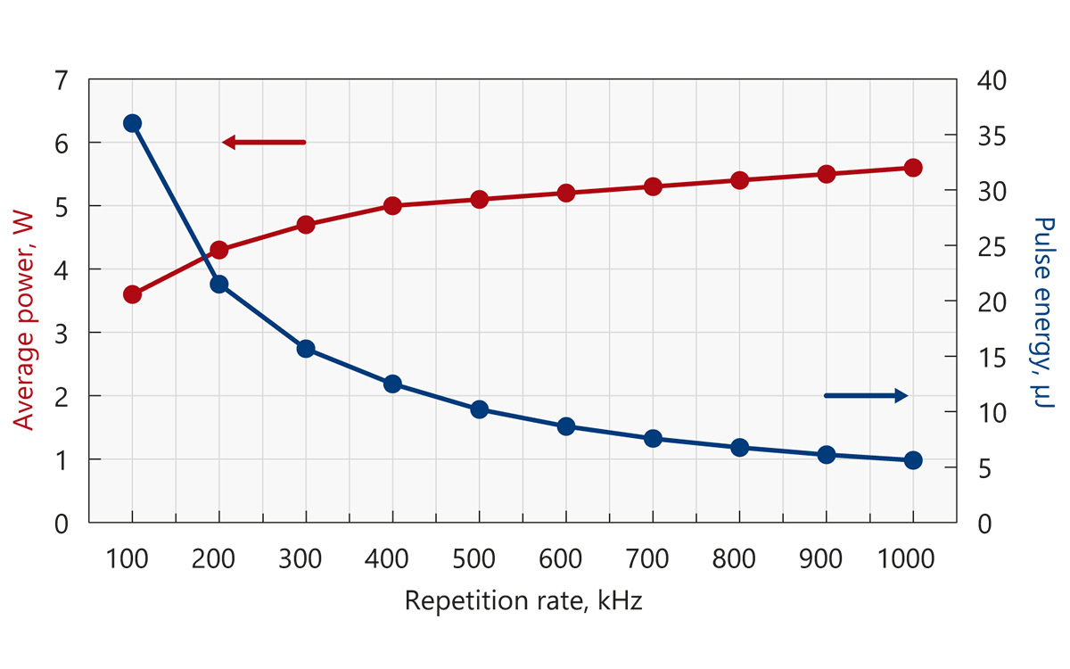 Typical output power and energy curves of Atlantic 5 (1064 nm)