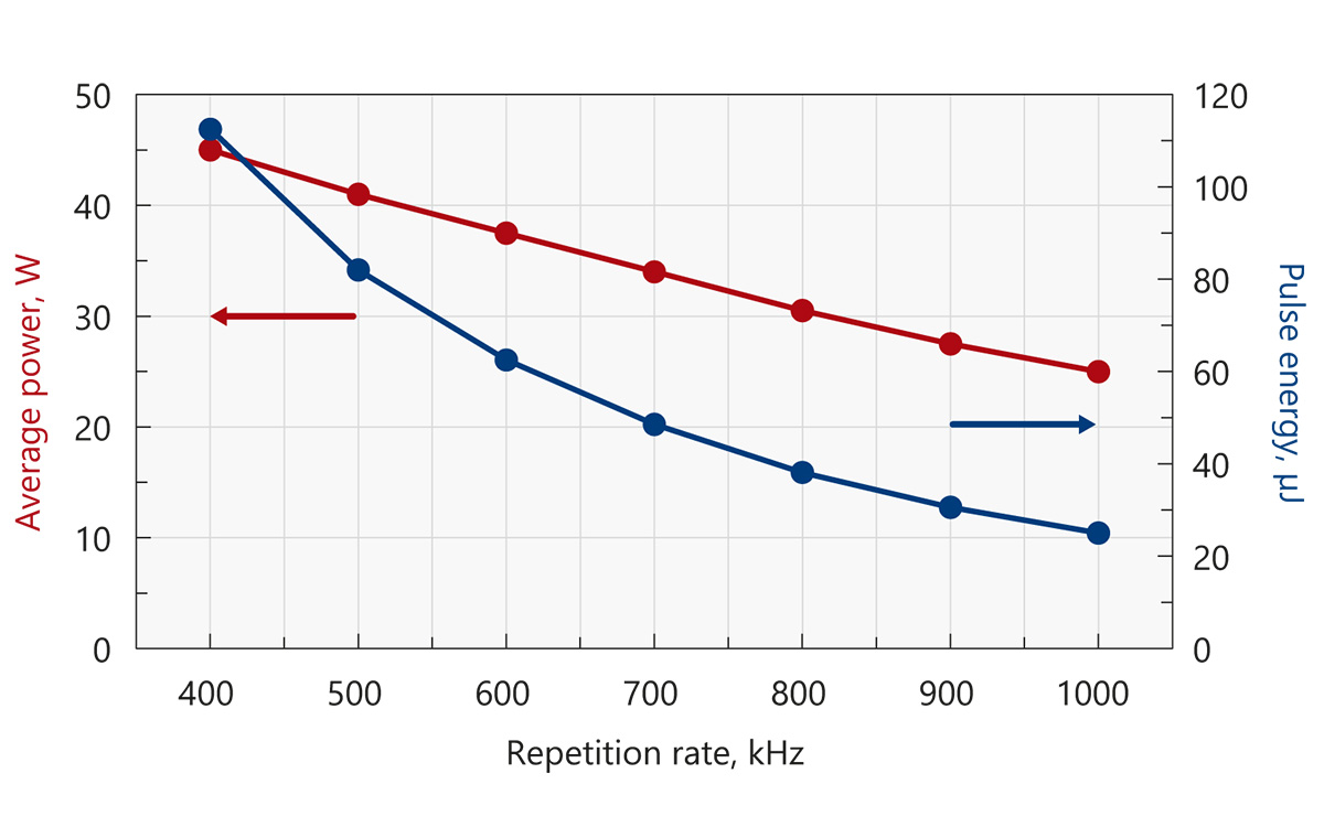Typical output power and energy curves of Atlantic 80-GR40 (532 nm)
