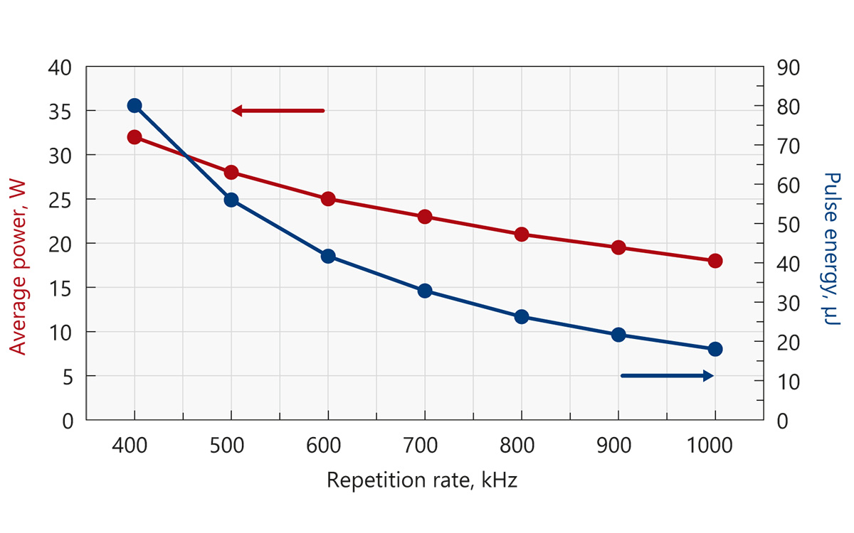 Typical output power and energy curves of Atlantic 80-UV30 (355 nm)