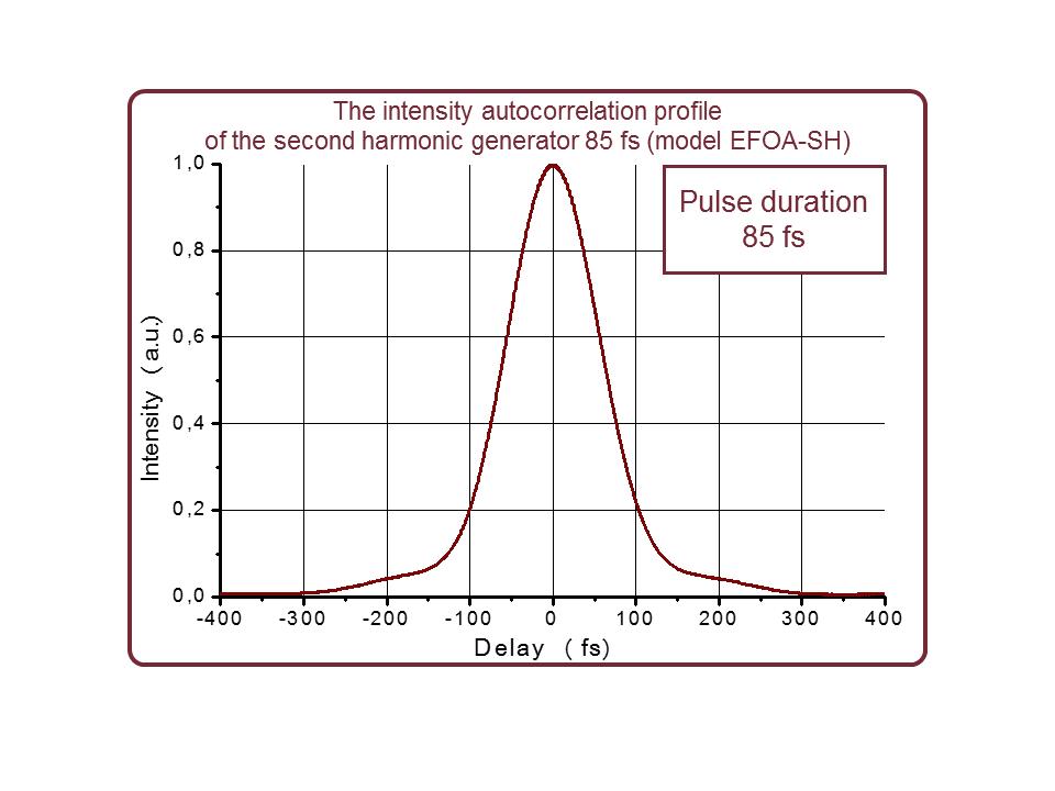 Autocorrelation trace of 780 nm output of EFOA-SH