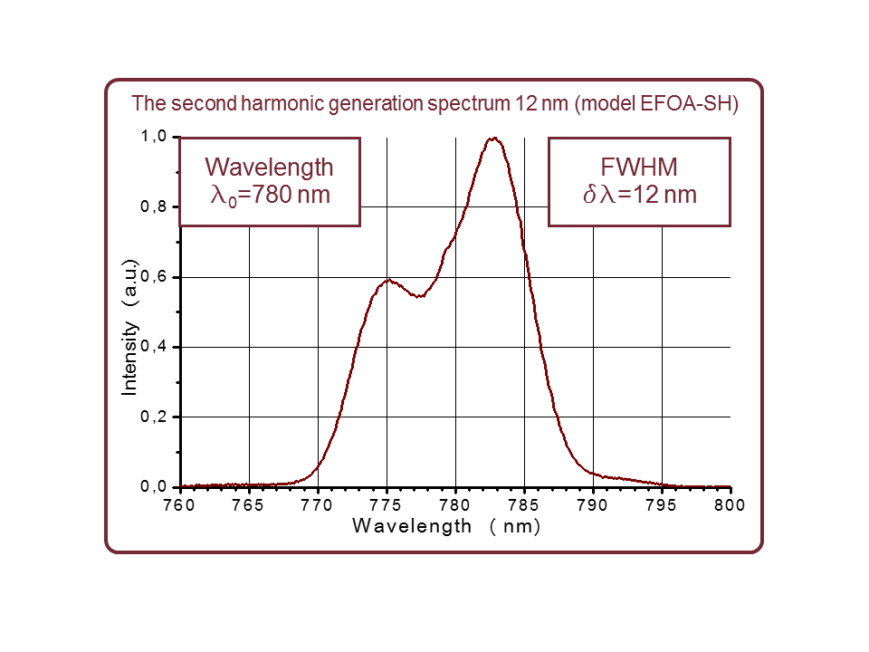 Output spectrum of EFOA-SH femtosecond fiber laser at 780 nm