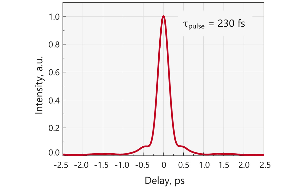 Typical FemtoLux3 output pulse autocorrelation function at 3 µJ. Calculated pulse duration is 230 fs.