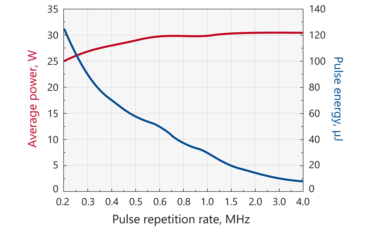 Typical dependence of output power and pulse energy of FemtoLux30 on repetition rate