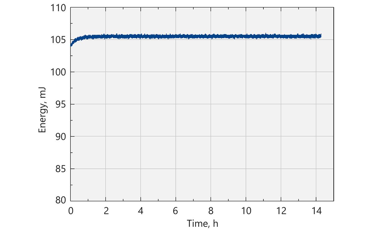 NL740 long-term energy stability