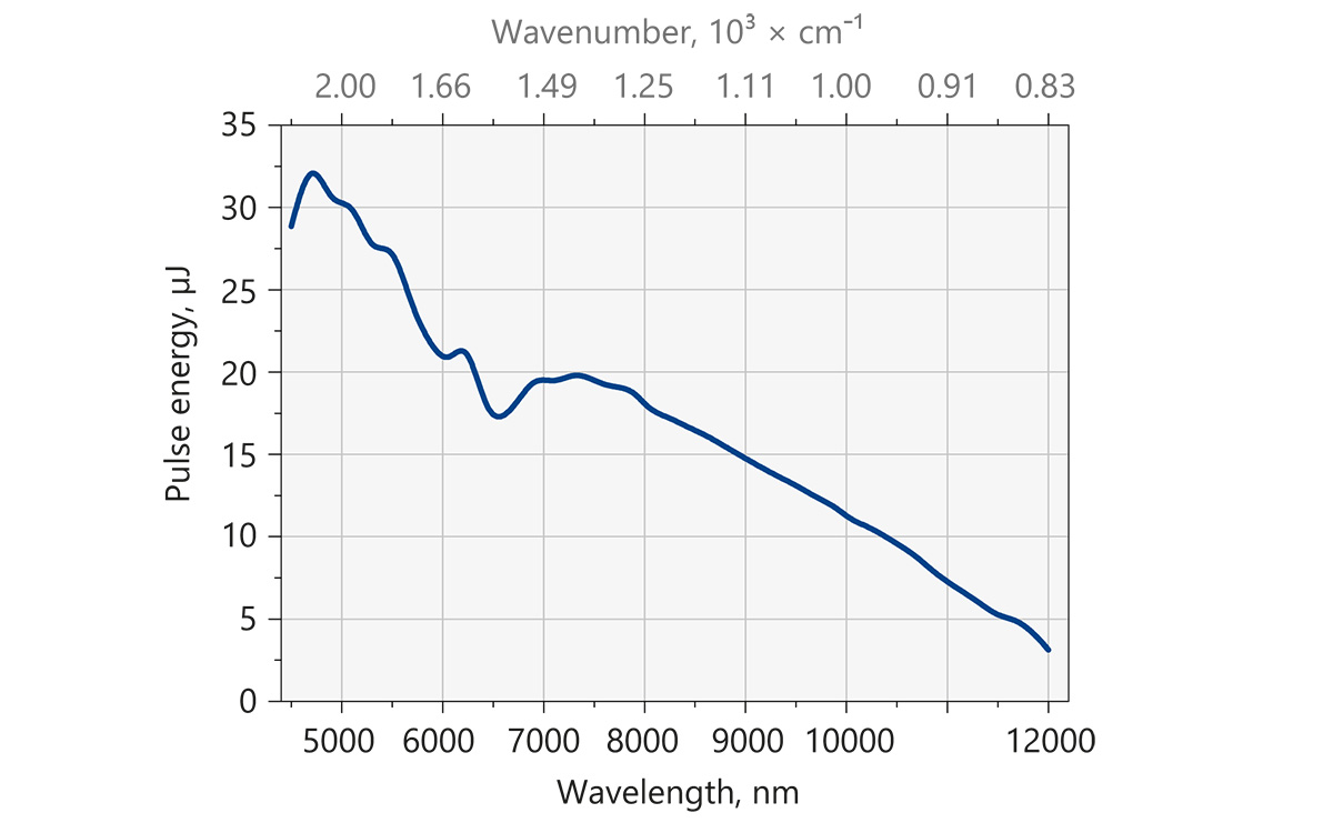 Output pulse energy of the NT277-XIR tunable laser