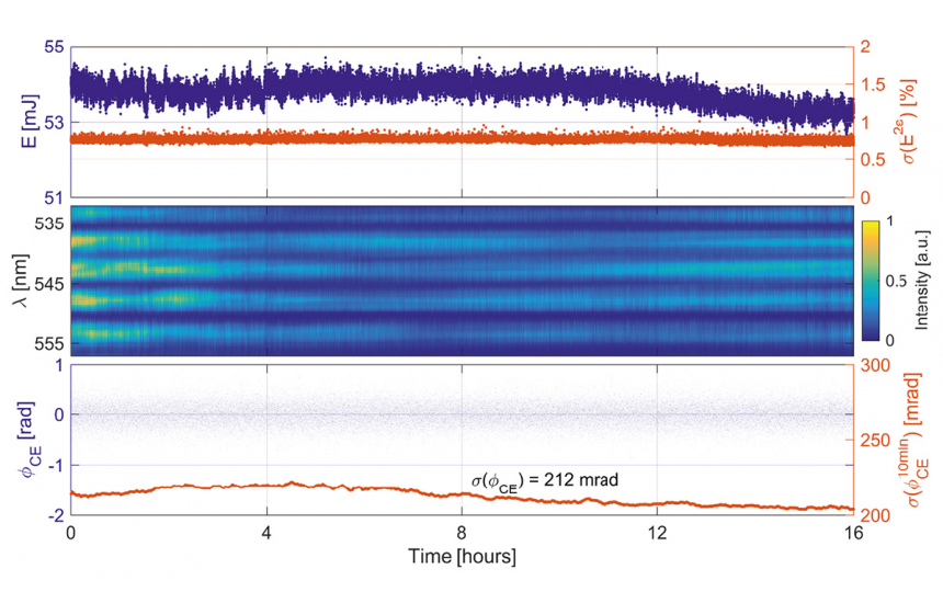 OPCPA-HE pulse energy, f-2f interferogram and CEP stability measured during a 16-hour test run