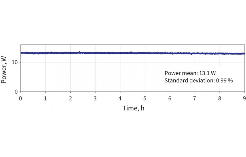 9-hour measurement of a 100 kHz, 800 nm OPCPA-HR power. Std. dev. < 1%