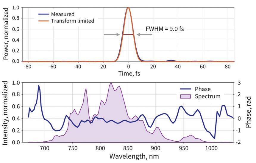 OPCPA-HR output pulse measurement