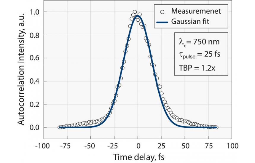 Typical autocorrelation curve of Orpheus-N-2H