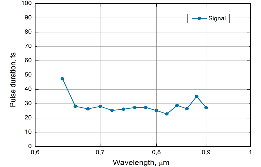 typical pulse duration of Orpheus-N-2H