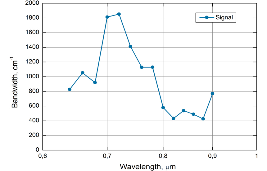 Typical spectral bandwidth of Orpheus-N-2H