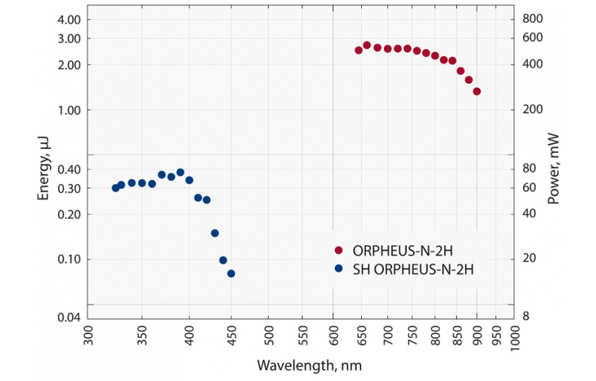 Typical tuning curve of Orpheus-N-2H. Pump: Pharos-6W, 200 kHz, 260 fs