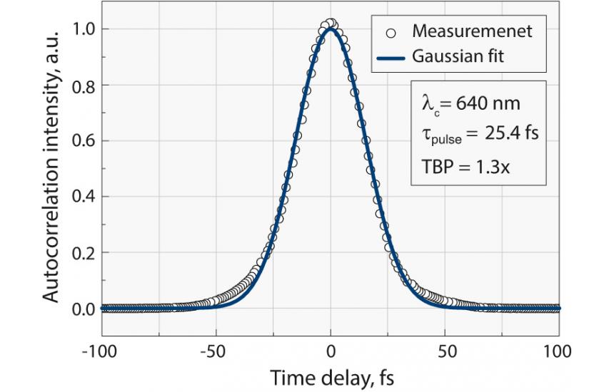 Typical autocorrelation curve of Orpheus-N-3H
