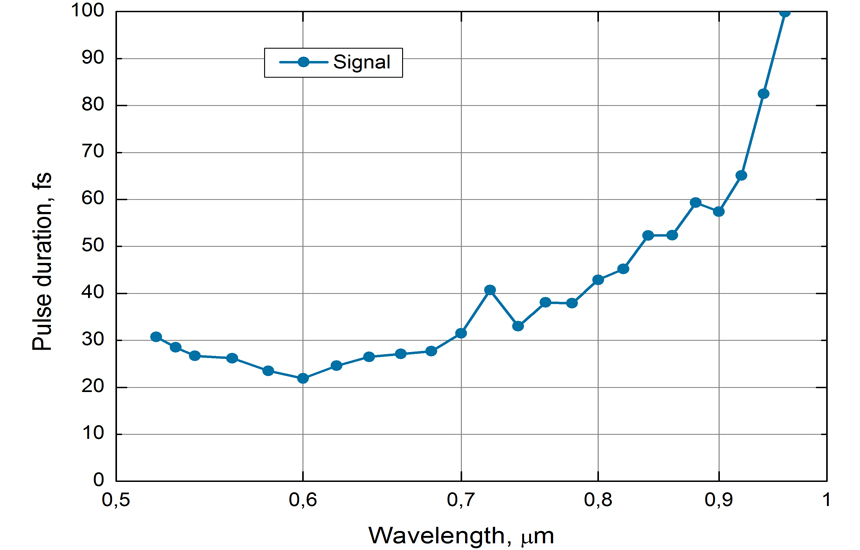 Typical pulse duration of Orpheus-N-3H