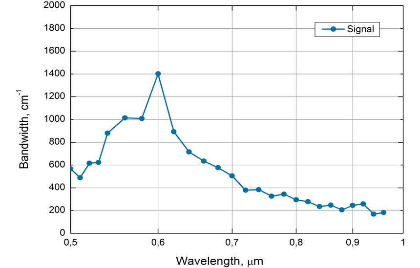 Typical spectral bandwidth of Orpheus-N-3H