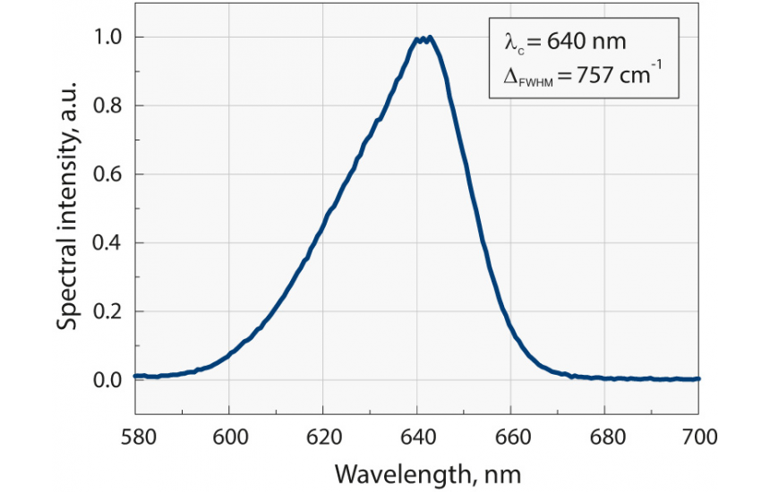 Typical spectral intensity of Orpheus-N-3H