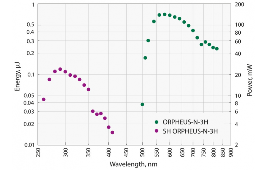 Typical tuning curve of Orpheus-N-3H. Pump: Pharos-6W, 200 kHz, 260 fs
