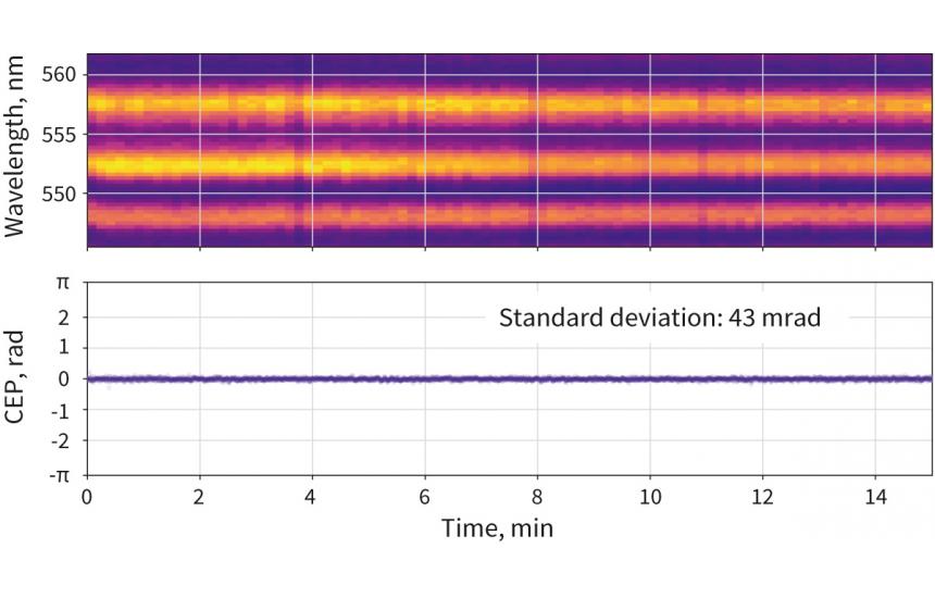 Orpheus-OPCPA CEP stability (3 µm, 1 kHz)