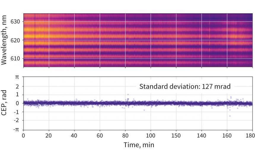 Orpheus-OPCPA CEP stability (800 nm, 100 kHz)