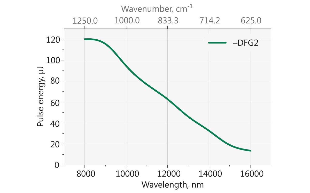 Typical PG501-DFG2 tuning curve in 8000 - 16000 nm range. Pump energy: 15 mJ at 1064 nm
