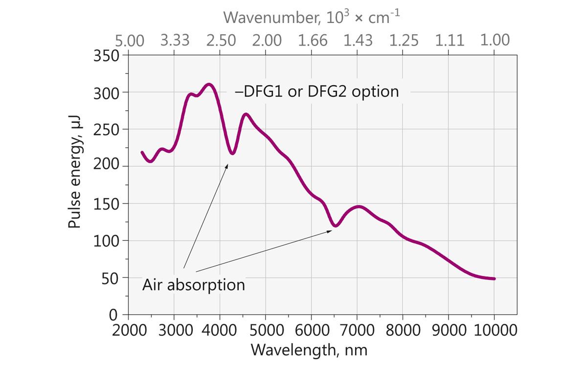 Typical PG501-DFG1 tuning curve in 2300 - 10000 nm range. Pump energy: 7 mJ at 1064 nm