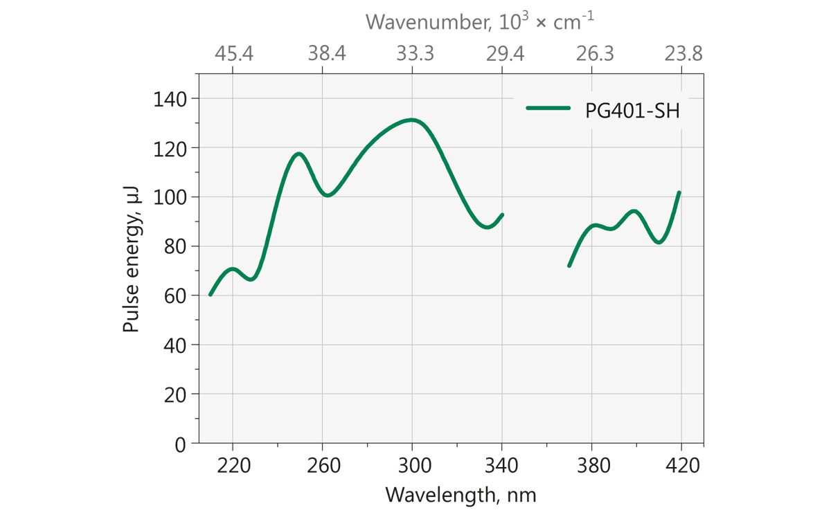 Typical PG401-SH model tuning curve. Pump energy: 10 mJ at 355 nm.