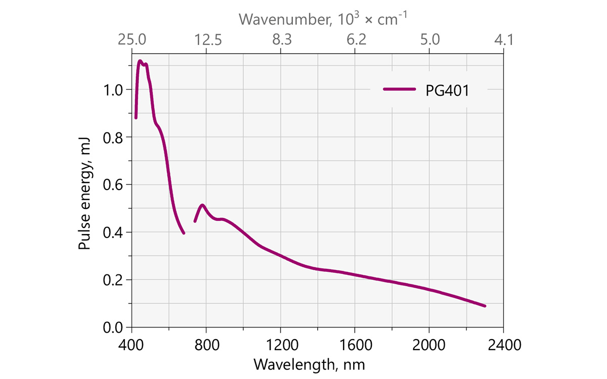 Typical PG401 model tuning curve. Pump energy: 10 mJ at 355 nm