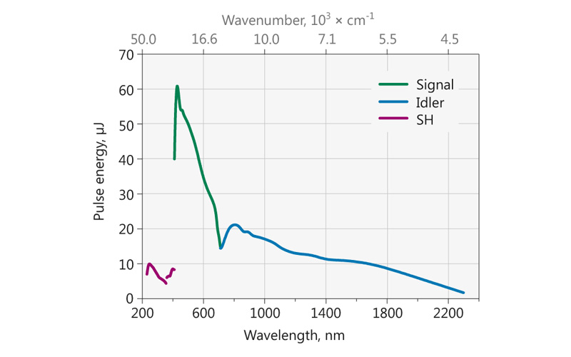 Typical PG403-SH model tuning curve. Pump energy: 0.3 mJ at 355 nm