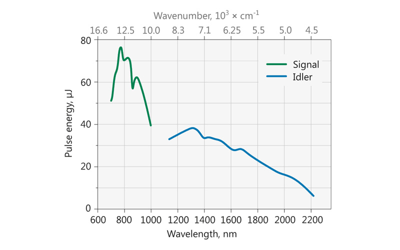 Typical PG503 model tuning curve. Pump energy: 0.45 mJ at 532 nm