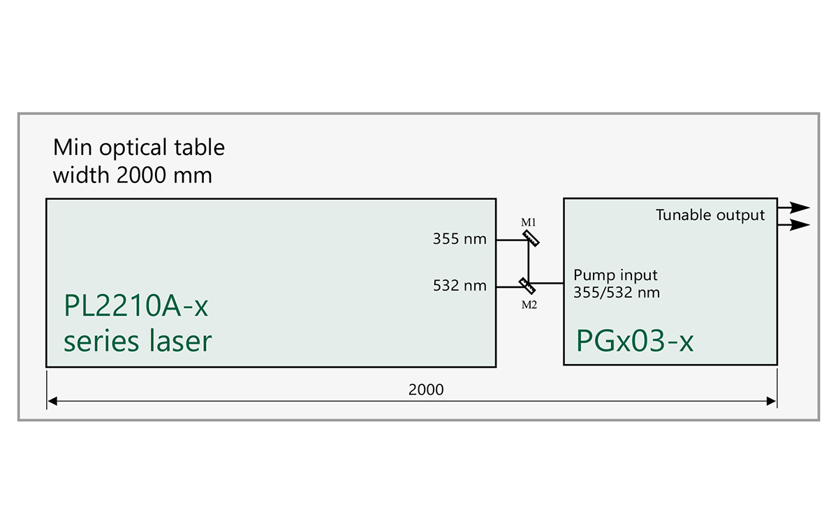 Arrangement of pump laser and PGx03 unit on optical table
