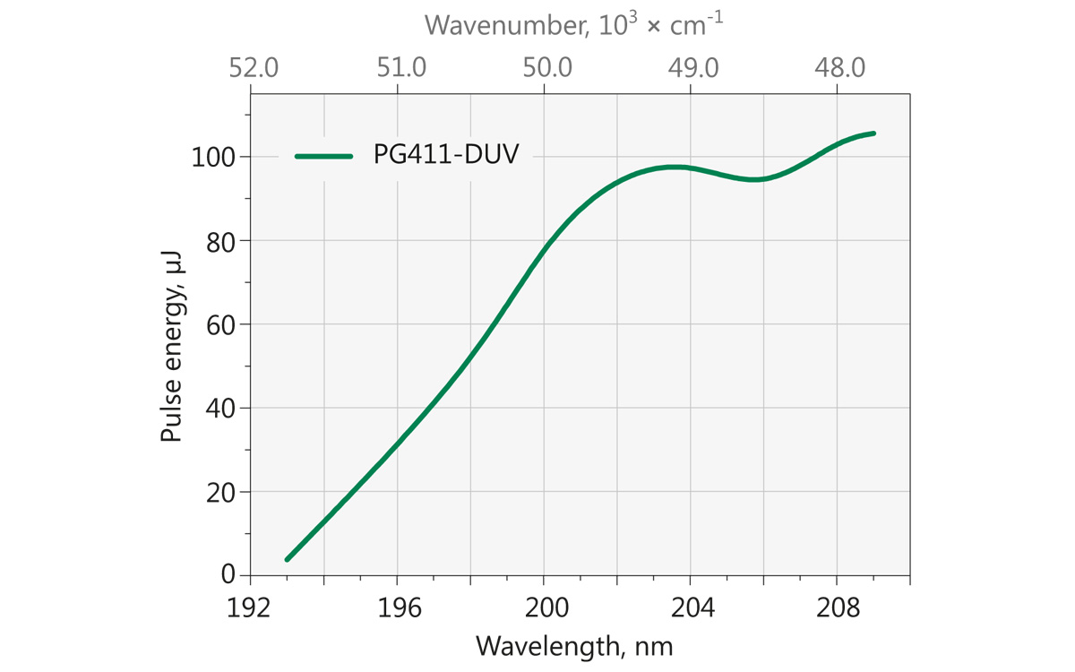 Typical PG411-DUV model tuning curve