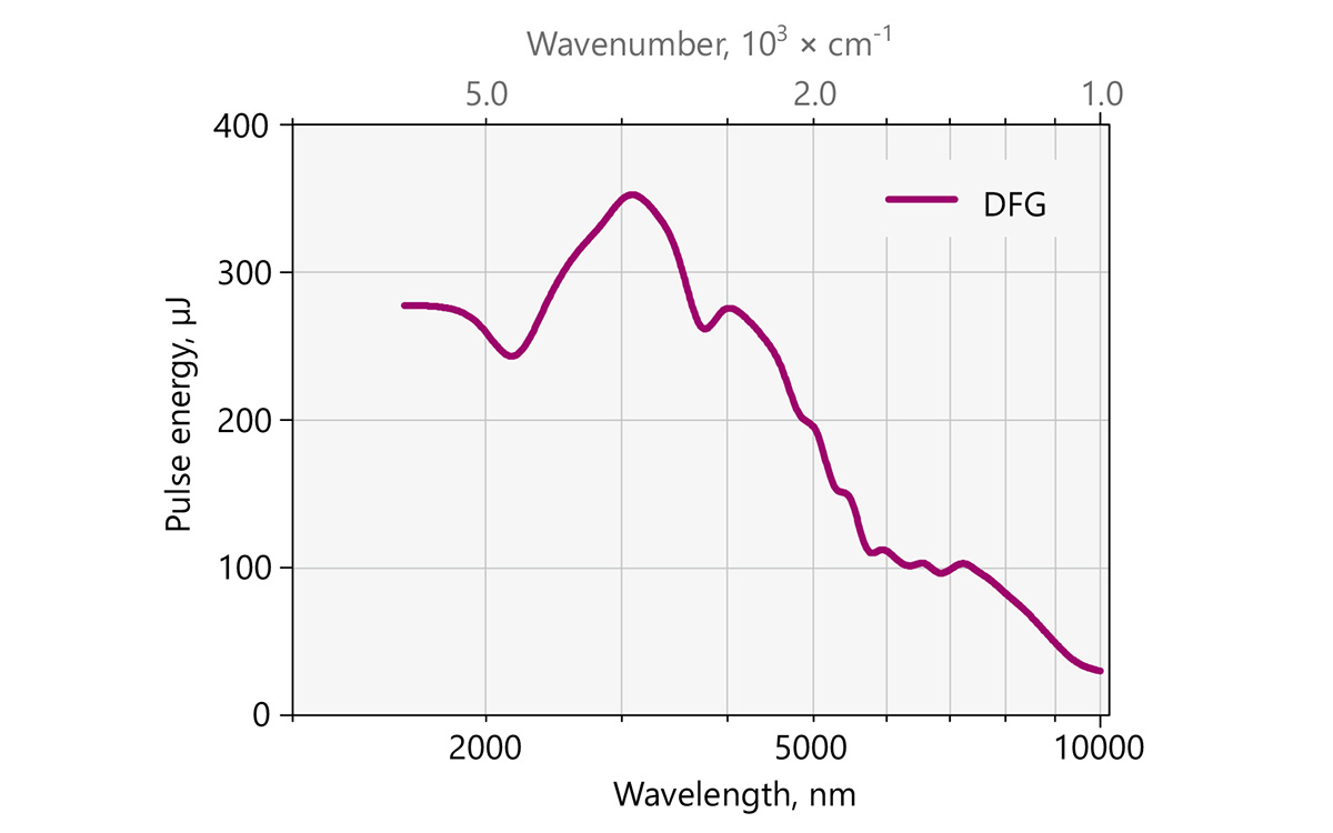Typical PG511-DFG model tuning curve