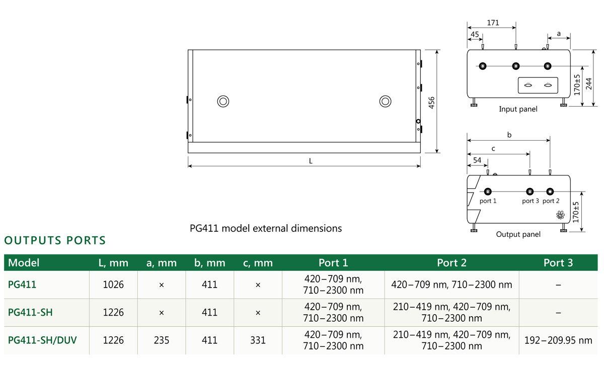 Arrangement of pump laser and PGx11 unit on optical table