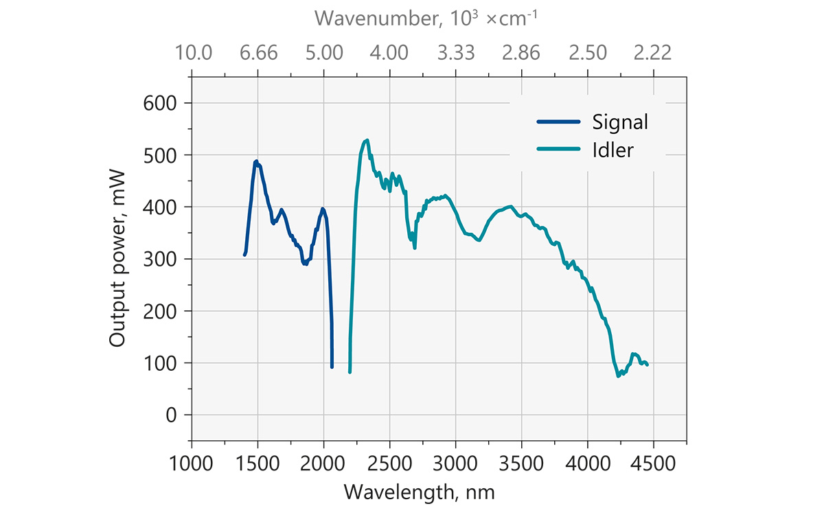 Typical output power of PT277 tunable laser (with power where ambient air absorption is negligible).