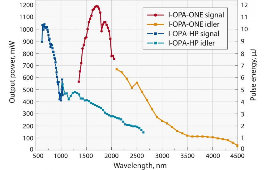 I-OPA energy conversion curves. Pump: Pharos 10 W, 100 µJ, 100 kHz