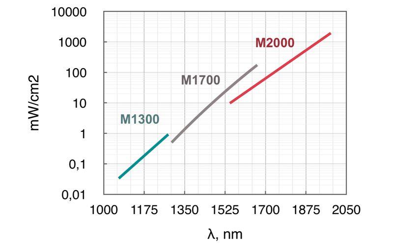Required minimum power density at 1 m distance