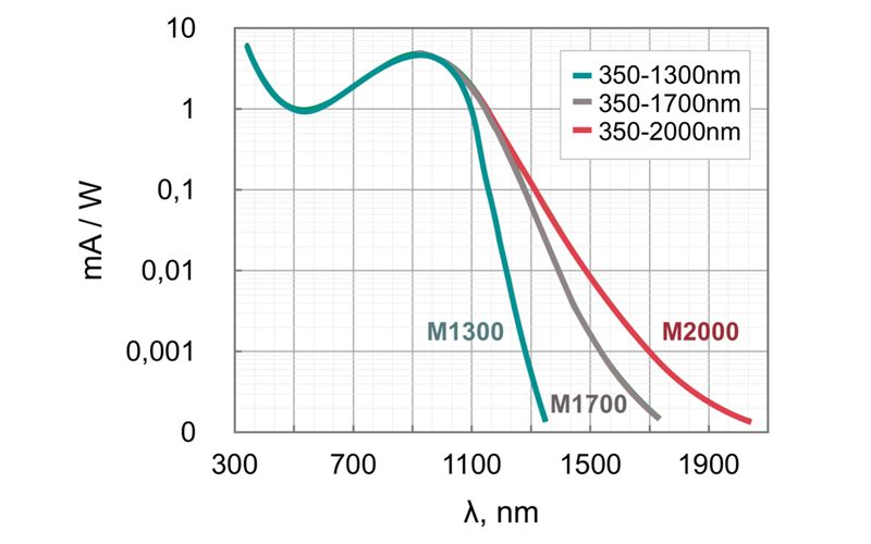 Spectral sensitivity of ABRIS-M series IR viewers