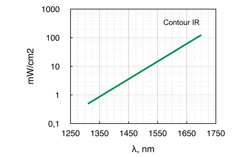Required minimum power density of Contour-CCD at 0.1 m distance