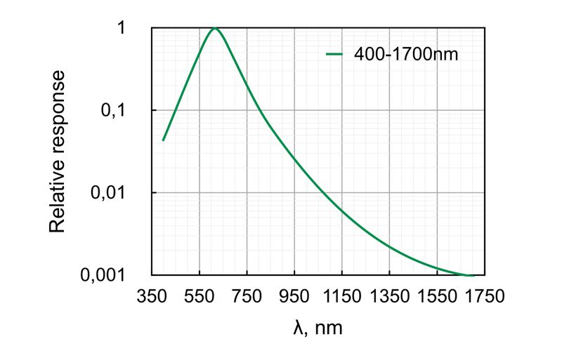 Spectral sensitivity of Contour-CCD camera