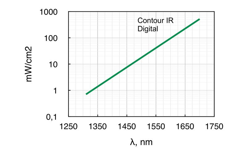 Required minimum power density of Contour-CMOS at 0.15 m distance