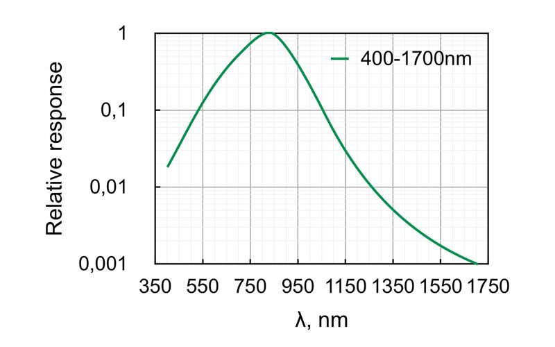 Spectral sensitivity of Contour-CMOS camera