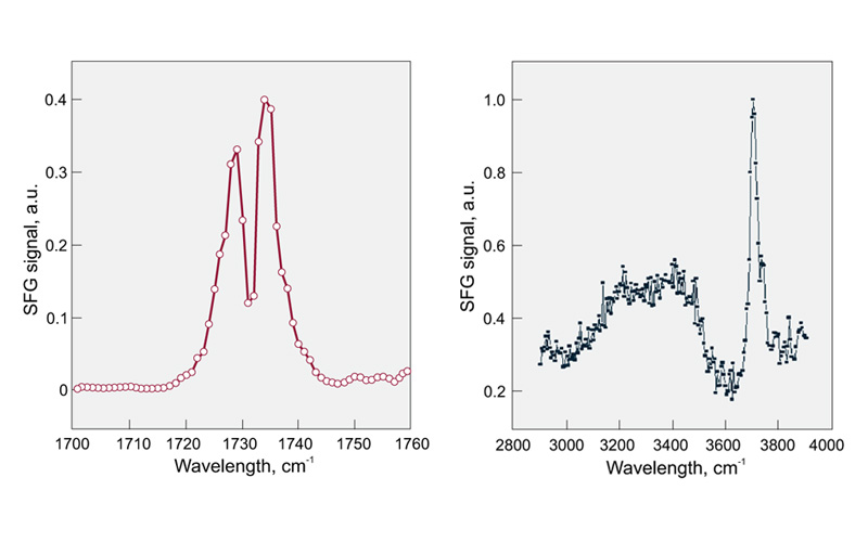 Spectra examples. On the left - SFG spectra of monoolein surface, 1 cm-1 scan step, 200 acquisitions per step. On the right. Water-air interface spectra, 200 acquisitions per step (Courtesy of University of Michigan)